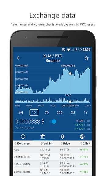 دانلود Crypto App – Widgets, Alerts, News, Bitcoin Prices Pro 2.5.7 برنامه اطلاع از اخبار بیت کوین