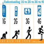 تغییر حالت شبکه تلفن همراه به 4G , 3G ,2G برای اندروید